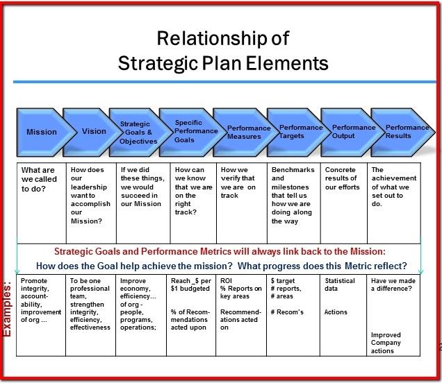 Strategic planning of marketing